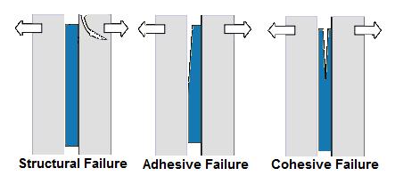 structural failure: giunzioni chimiche