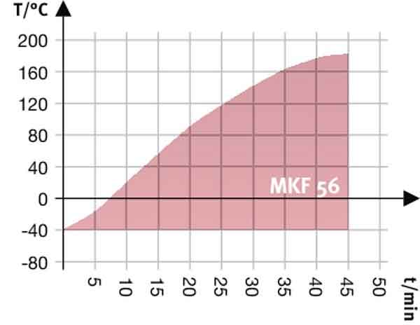 aging-test-progression - Mastikol